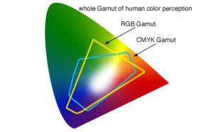 RGB and CMYK color gamut chart
