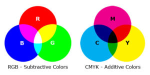 Subtractive color and additive color chart